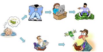 Bagaimana Cara Belajar Forex